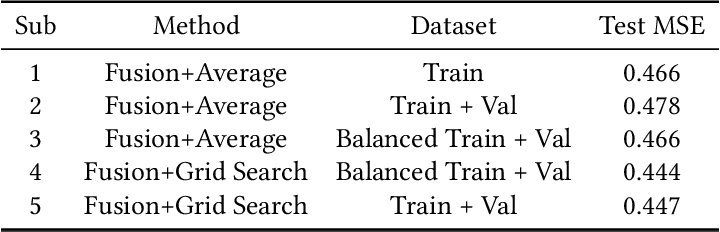 Figure 4 for Automatic Group Cohesiveness Detection With Multi-modal Features