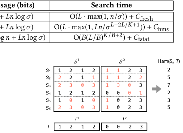 Figure 1 for Succinct Trit-array Trie for Scalable Trajectory Similarity Search