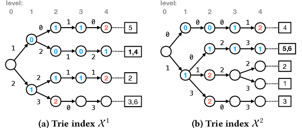 Figure 3 for Succinct Trit-array Trie for Scalable Trajectory Similarity Search