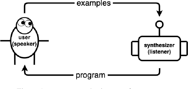 Figure 1 for Program Synthesis with Pragmatic Communication