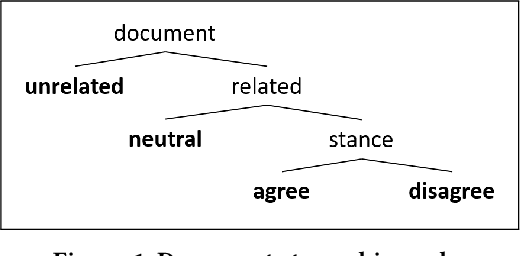 Figure 1 for Exploiting stance hierarchies for cost-sensitive stance detection of Web documents