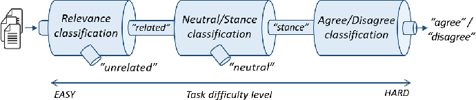 Figure 3 for Exploiting stance hierarchies for cost-sensitive stance detection of Web documents