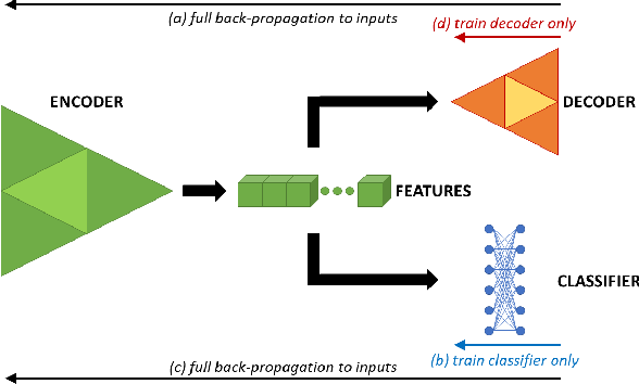 Figure 1 for A Pitfall of Unsupervised Pre-Training