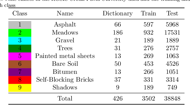 Figure 2 for Hyperspectral Image Classification Based on Adaptive Sparse Deep Network