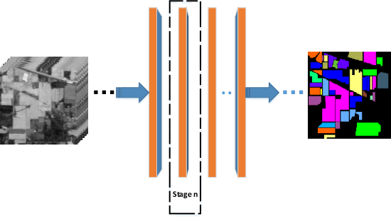 Figure 1 for Hyperspectral Image Classification Based on Adaptive Sparse Deep Network