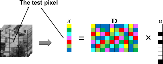 Figure 3 for Hyperspectral Image Classification Based on Adaptive Sparse Deep Network