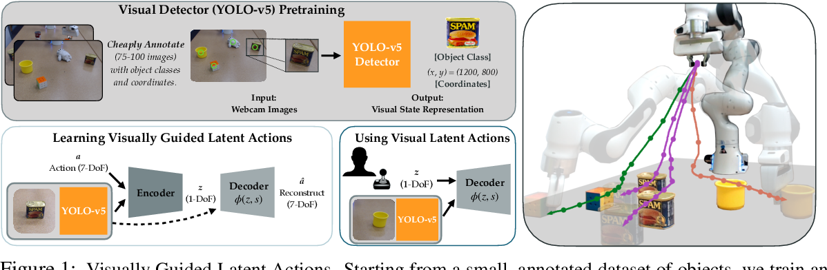Figure 1 for Learning Visually Guided Latent Actions for Assistive Teleoperation