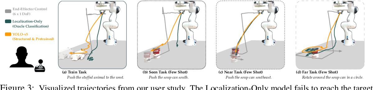 Figure 3 for Learning Visually Guided Latent Actions for Assistive Teleoperation