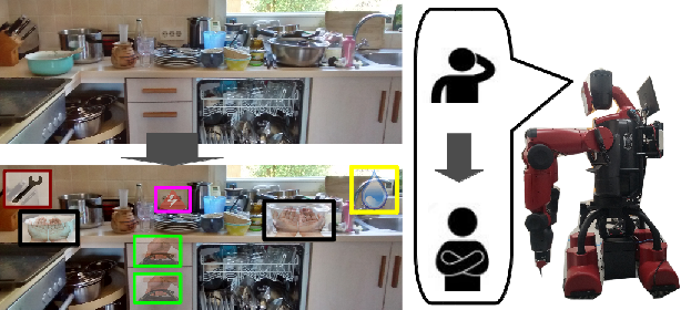 Figure 1 for What Can I Do Around Here? Deep Functional Scene Understanding for Cognitive Robots