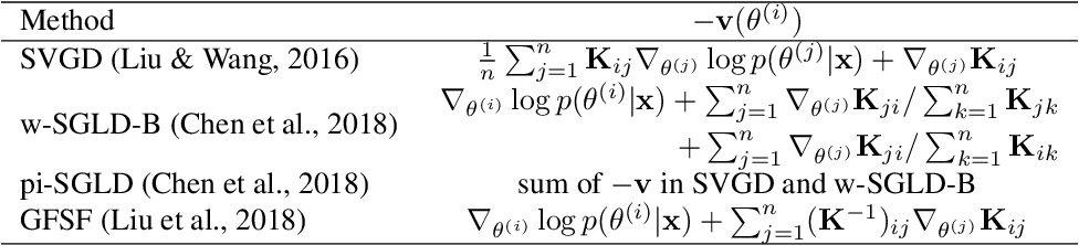 Figure 1 for Function Space Particle Optimization for Bayesian Neural Networks