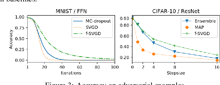 Figure 4 for Function Space Particle Optimization for Bayesian Neural Networks