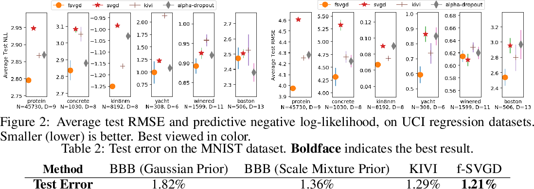 Figure 3 for Function Space Particle Optimization for Bayesian Neural Networks