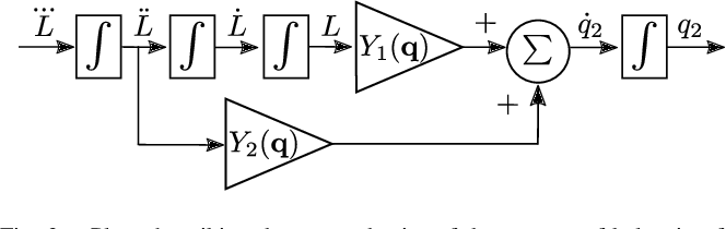 Figure 2 for Line Walking and Balancing for Legged Robots with Point Feet
