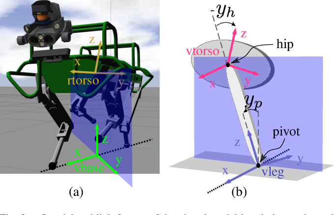 Figure 3 for Line Walking and Balancing for Legged Robots with Point Feet