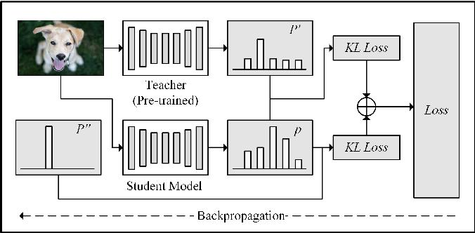 Figure 1 for SNR-based teachers-student technique for speech enhancement