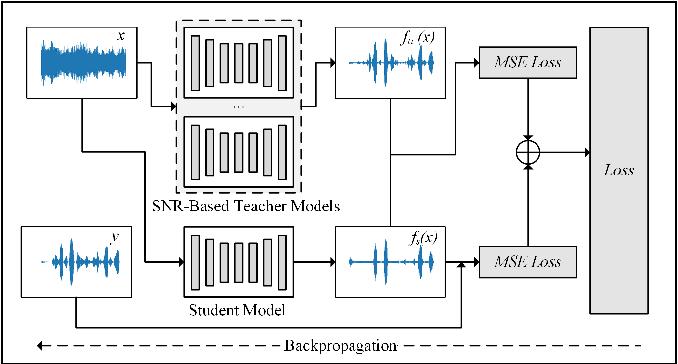 Figure 3 for SNR-based teachers-student technique for speech enhancement