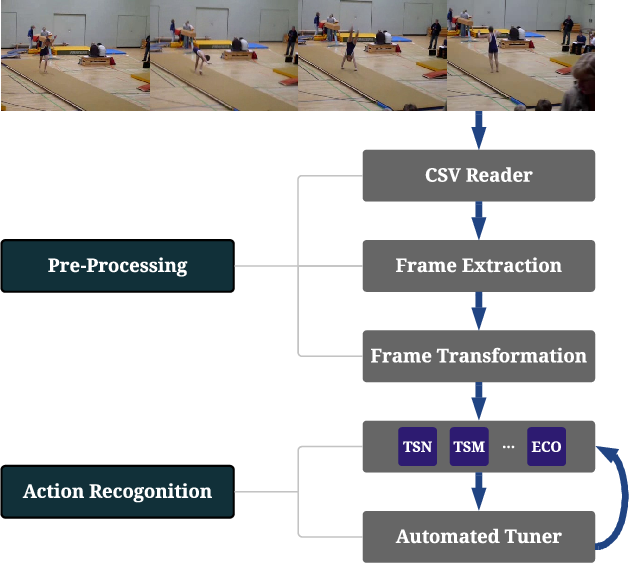 Figure 1 for AutoVideo: An Automated Video Action Recognition System