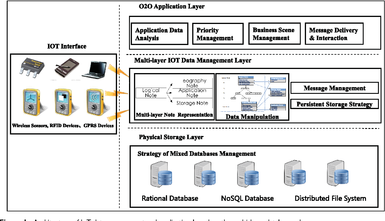 A multi-layer Internet of things database schema for online-to ...