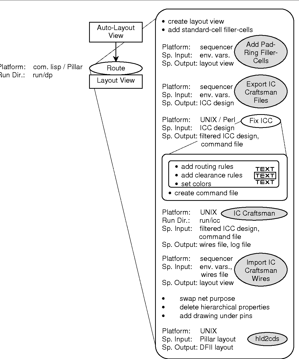 A Hierarchical Automated Design Flow For Low Power Semantic Scholar Icc Wiring Diagram