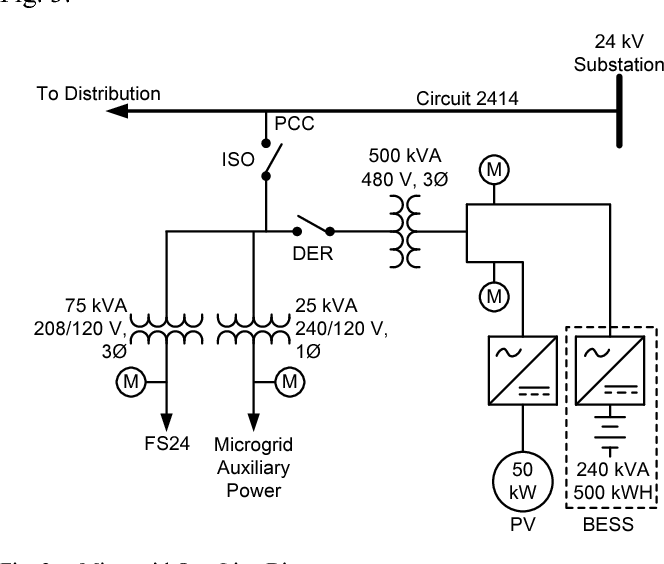 Implementing A Microgrid Using Standard Utility Control Equipment