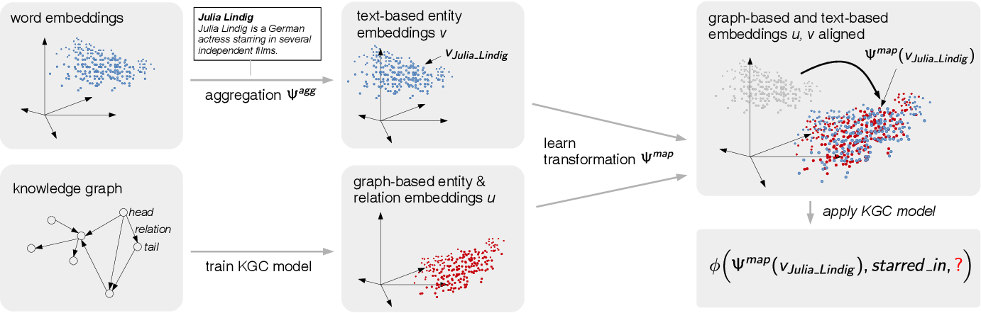Figure 1 for An Open-World Extension to Knowledge Graph Completion Models