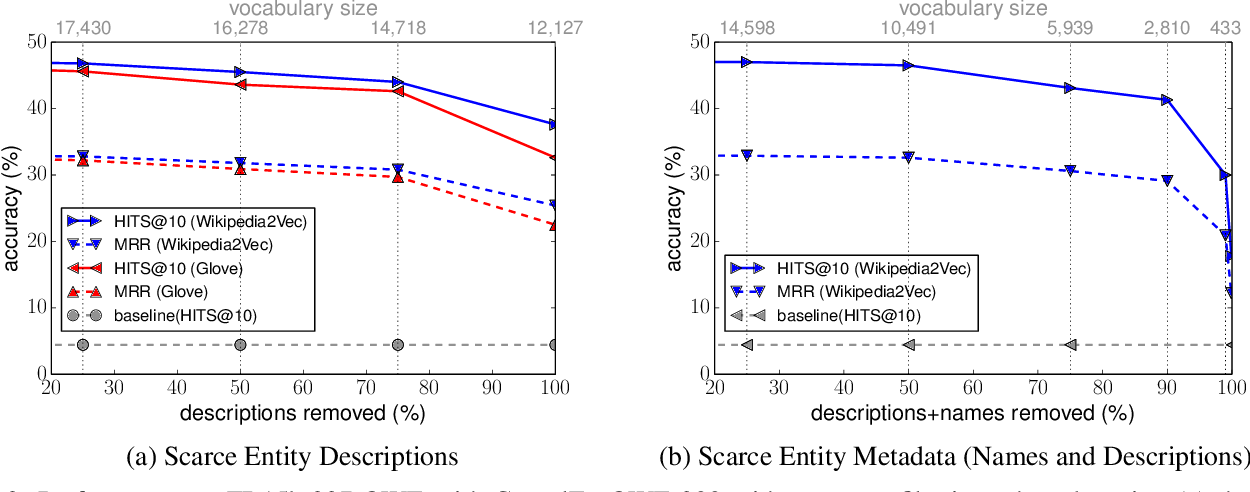 Figure 4 for An Open-World Extension to Knowledge Graph Completion Models