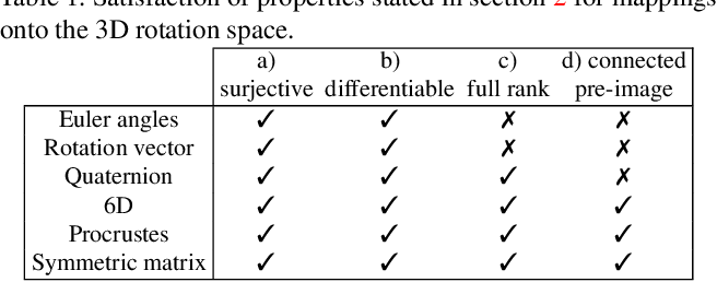 Figure 1 for Deep regression on manifolds: a 3D rotation case study