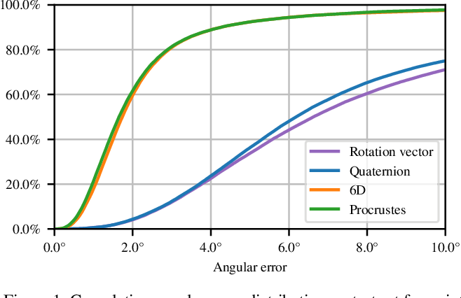 Figure 2 for Deep regression on manifolds: a 3D rotation case study