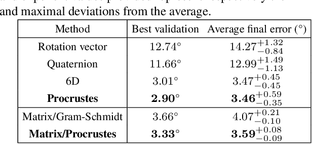 Figure 3 for Deep regression on manifolds: a 3D rotation case study