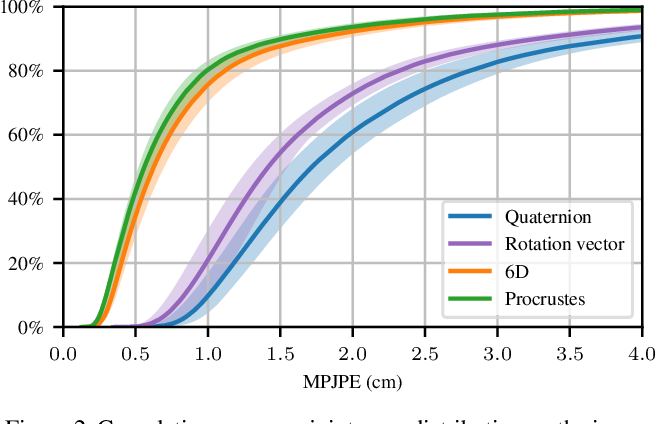 Figure 4 for Deep regression on manifolds: a 3D rotation case study