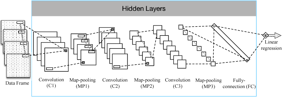 Figure 3 for Sales Forecast in E-commerce using Convolutional Neural Network