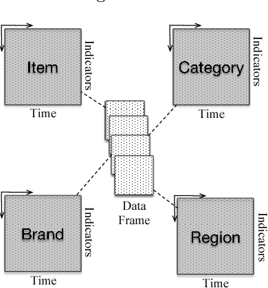 Figure 4 for Sales Forecast in E-commerce using Convolutional Neural Network