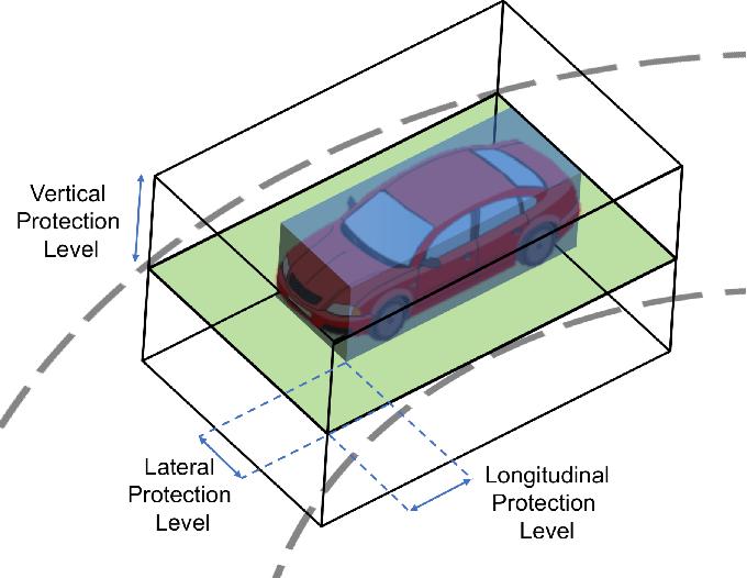 Figure 1 for Localization Requirements for Autonomous Vehicles