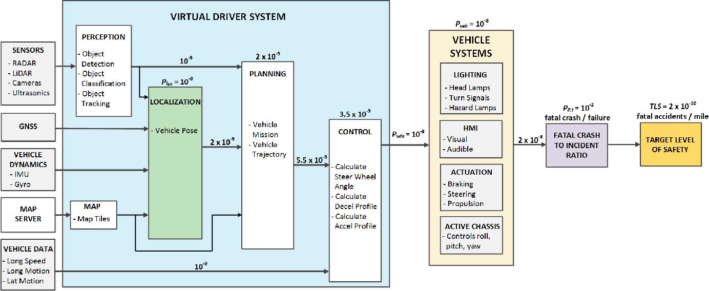 Figure 2 for Localization Requirements for Autonomous Vehicles