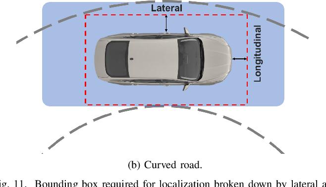 Figure 3 for Localization Requirements for Autonomous Vehicles