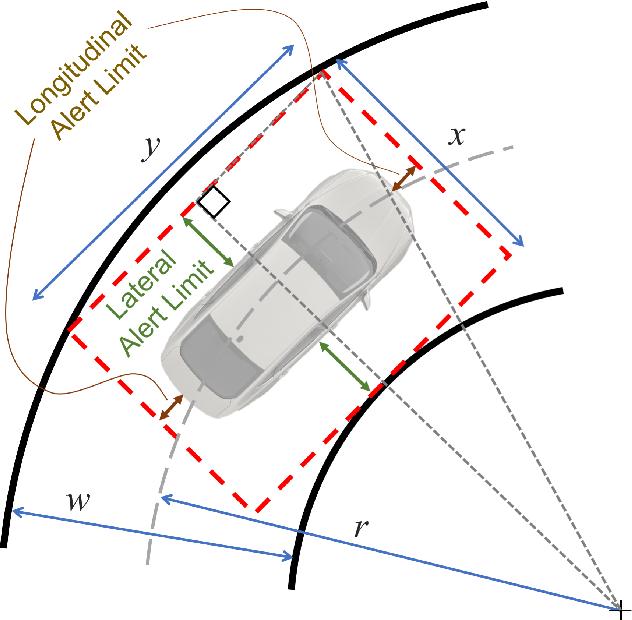 Figure 4 for Localization Requirements for Autonomous Vehicles