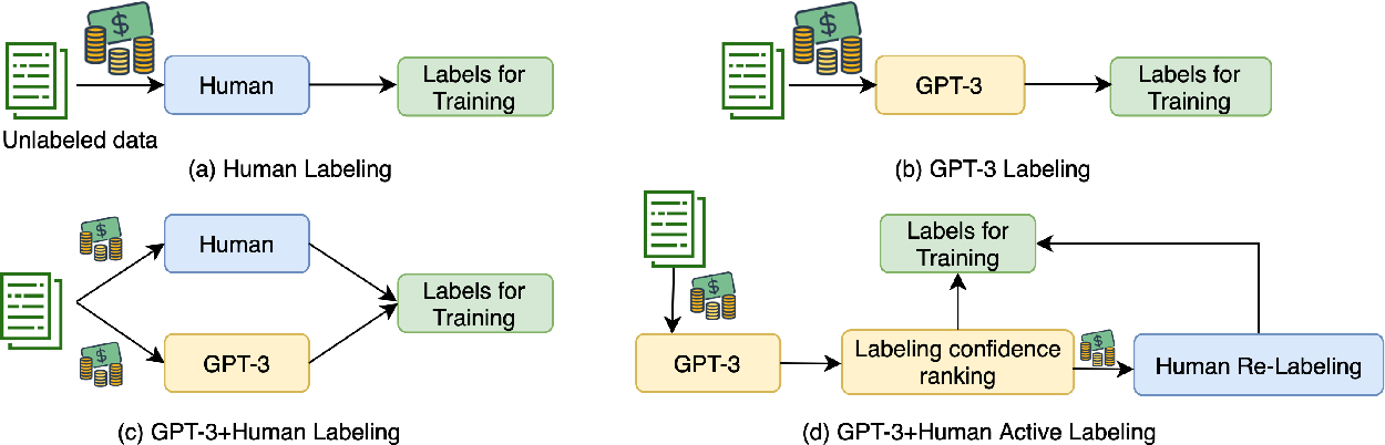 Figure 3 for Want To Reduce Labeling Cost? GPT-3 Can Help
