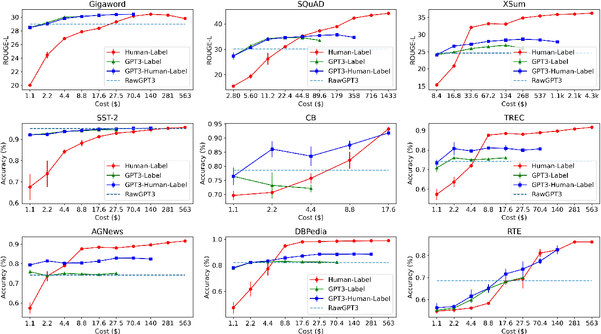 Figure 4 for Want To Reduce Labeling Cost? GPT-3 Can Help
