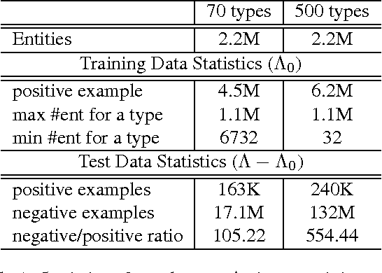 Figure 2 for Inferring Missing Entity Type Instances for Knowledge Base Completion: New Dataset and Methods