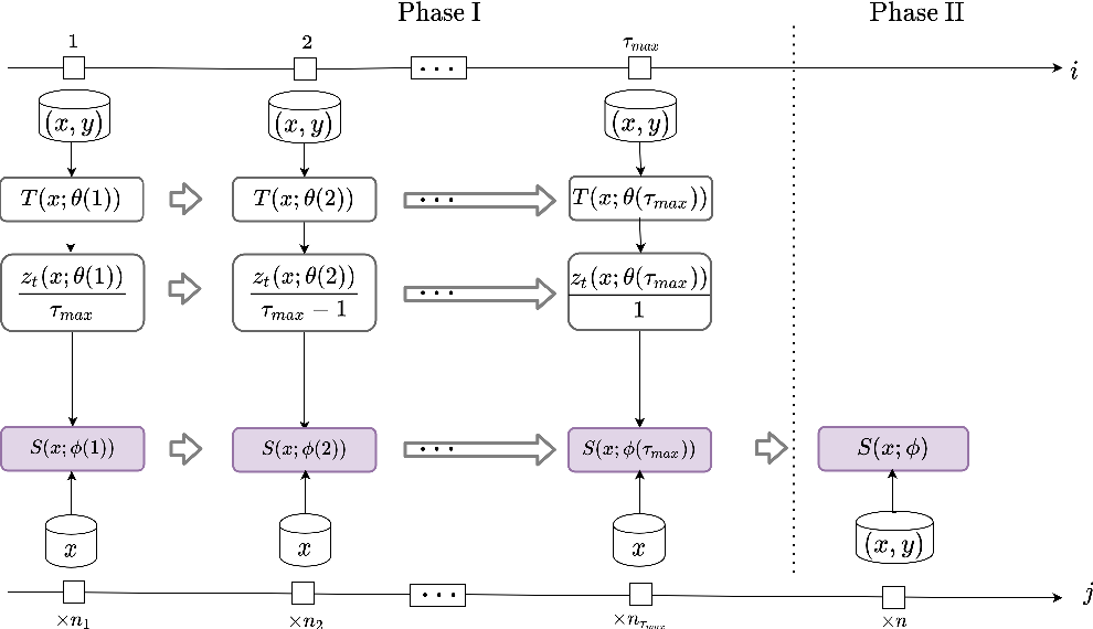 Figure 2 for Pro-KD: Progressive Distillation by Following the Footsteps of the Teacher