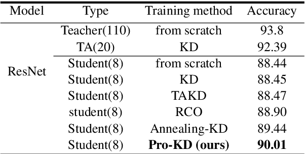 Figure 3 for Pro-KD: Progressive Distillation by Following the Footsteps of the Teacher