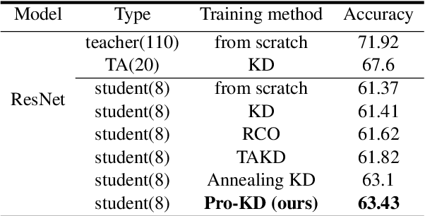Figure 4 for Pro-KD: Progressive Distillation by Following the Footsteps of the Teacher