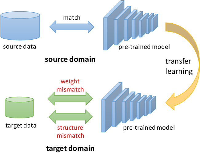 Figure 1 for TransTailor: Pruning the Pre-trained Model for Improved Transfer Learning