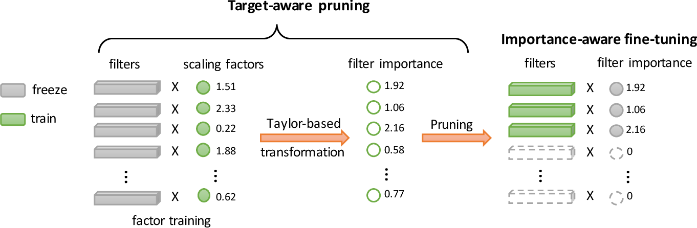 Figure 3 for TransTailor: Pruning the Pre-trained Model for Improved Transfer Learning