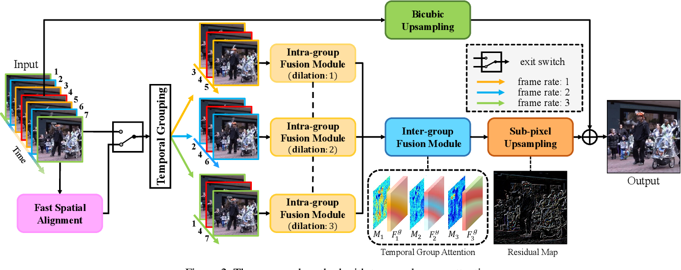 Figure 3 for Video Super-resolution with Temporal Group Attention