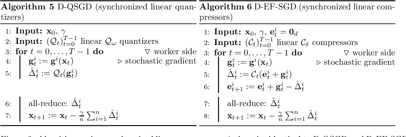 Figure 3 for On Communication Compression for Distributed Optimization on Heterogeneous Data