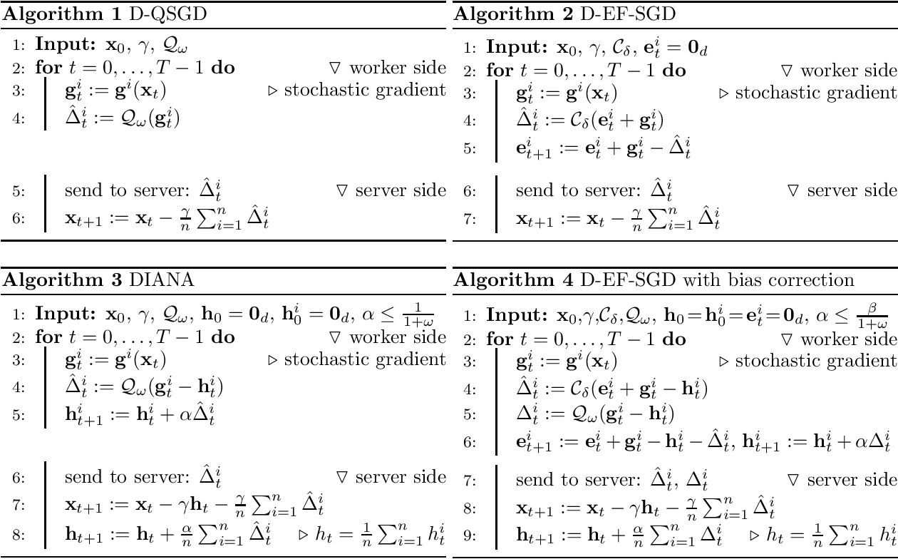 Figure 2 for On Communication Compression for Distributed Optimization on Heterogeneous Data