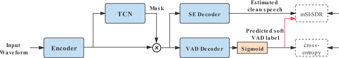 Figure 3 for Speech enhancement aided end-to-end multi-task learning for voice activity detection