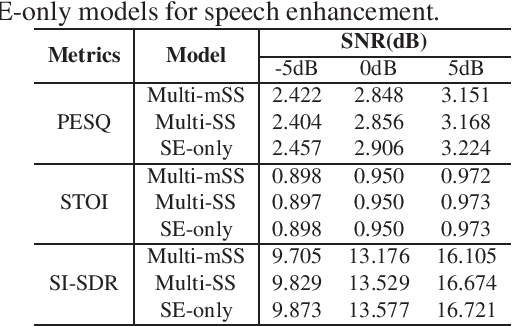 Figure 4 for Speech enhancement aided end-to-end multi-task learning for voice activity detection
