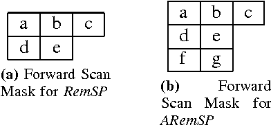 Figure 1 for A New Parallel Algorithm for Two-Pass Connected Component Labeling